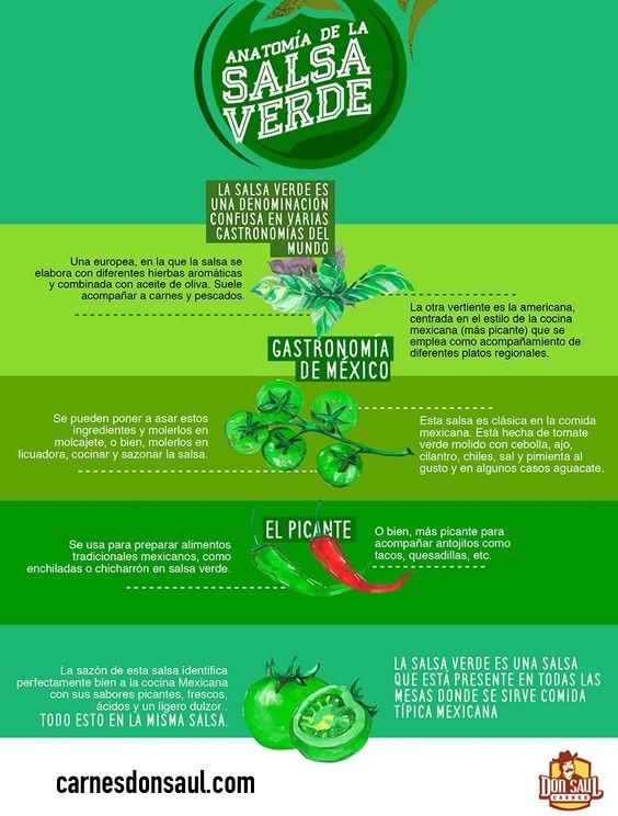 Infográficos - Salsa Verde