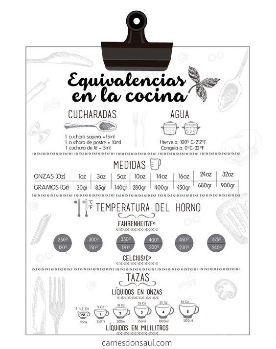 Infográfico equivalencias en la cocina