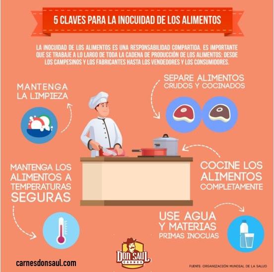 Infográfico inocuidad en los alimentos