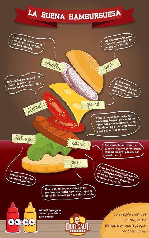 infográfico buena hamburguesa