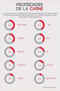 Infográfico - Propiedades de la carne