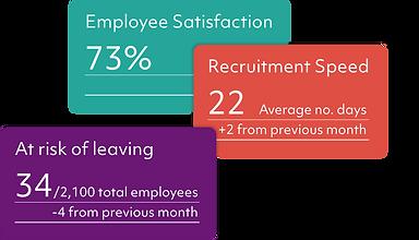 Panalyt People Analytics Across Employee Lifecycle