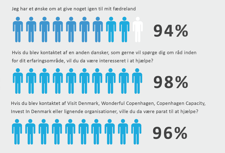 Danmarks Intranet stat 3.png