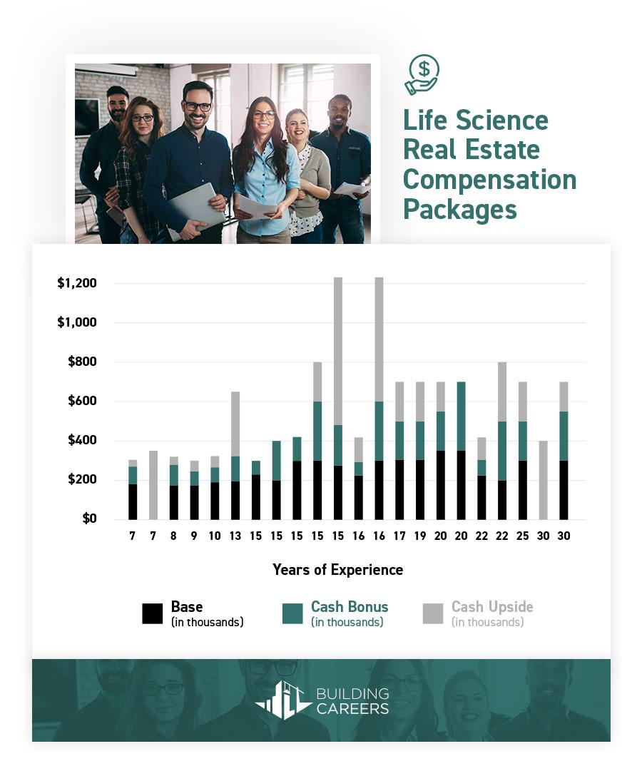 Life Science Building Demand