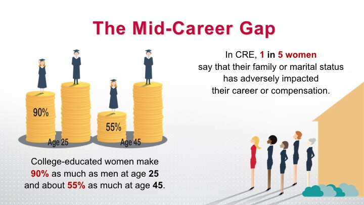 Women in Commercial Real Estate | Mid-Career Pay Gap Research