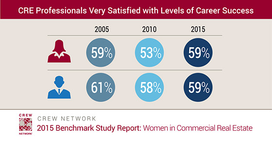 Commercial Real Estate Professionals Very Satisfied with Levels of Career Success
