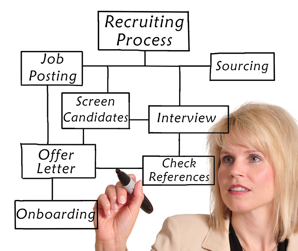 Recruiting Process Flow Chart | Recruiters as Time Saving Solutions