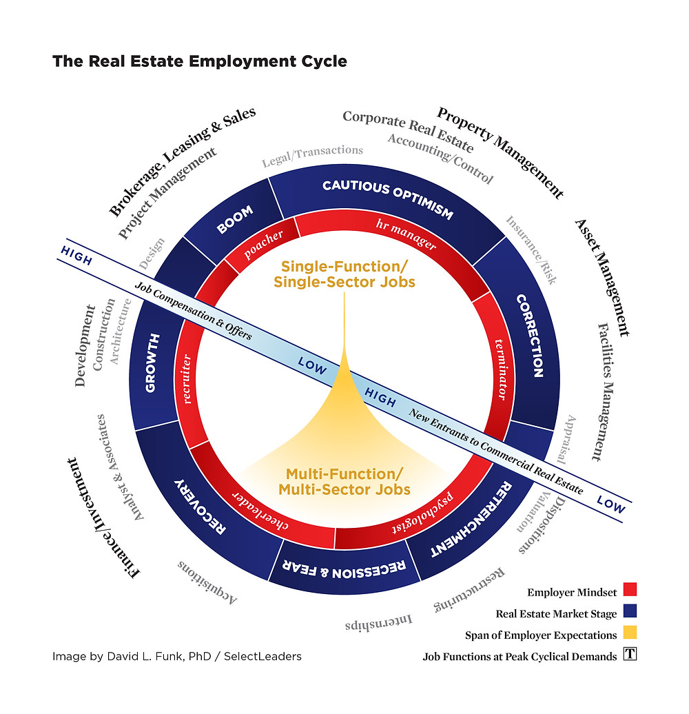 The Real Estate Employment Cycle