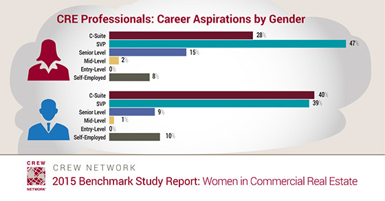Commercial Real Estate Professionals: Career Aspirations by Gender