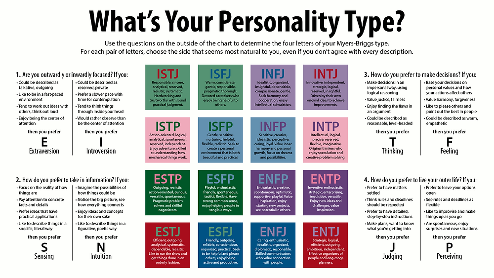 Personality Type Matrix | Direct Your Career