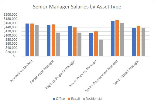 Senior Manager Salaries by Asset Type