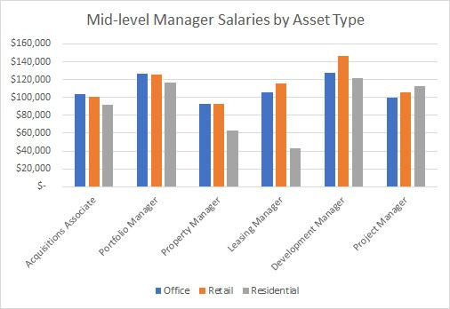 Mid-level Manager Salaries by Asset Type