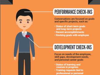 Employee Check-Ins As Performance Reviews: An Infographic