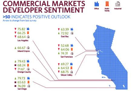 California Commercial Real Estate Market Trend Map I Positive Outlook