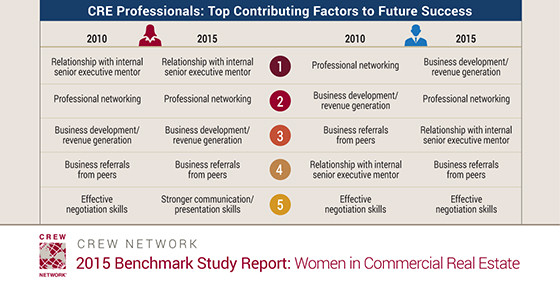 Commercial Real Estate Professionals: Top Contributing Factors to Future Success