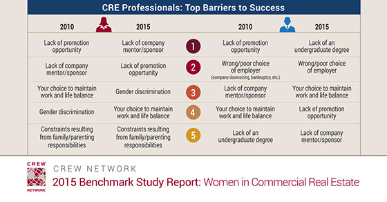 Commercial Real Estate Professionals: Top Barriers to Success