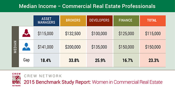 Median Income - Commercial Real Estate Professionals