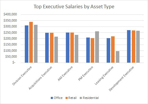 TopeExecutive Salaries by Asset Type