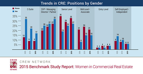 Trends in Commercial Real Estate: Positions by Gender