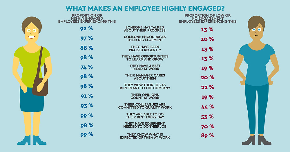 Highly Engaged Employees