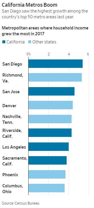 San Diego Income Growth Ranks #1: California Job Markets Boom