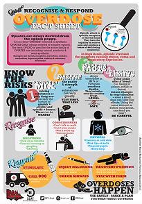 HRVic Overdose Fact Sheet