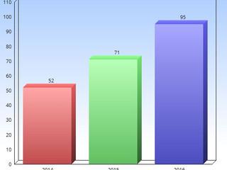 Statistiques (recueils, adoptions et décès ) de 2014 à 2016