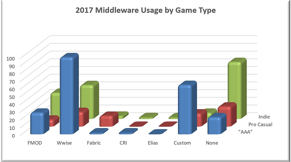 Game Audio Middleware