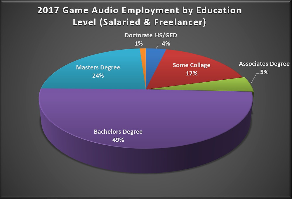 Game Audio Degrees