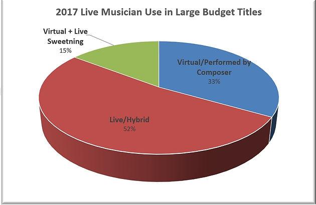 GameSoundCon Game Audio Industry Survey 2017