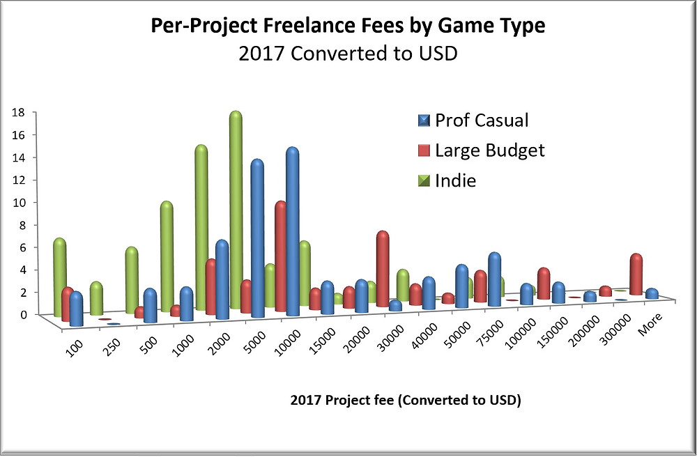 Game Audio  Project Fee