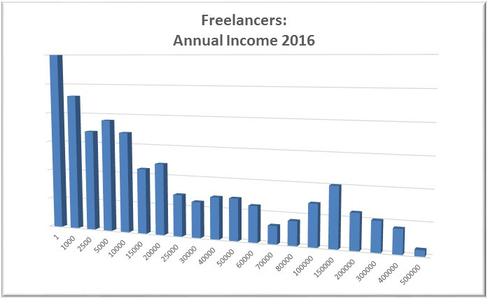 Game Music Freelance Income