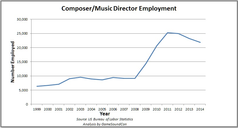 Composing for Games MSN says Composer 2nd fast growing job in