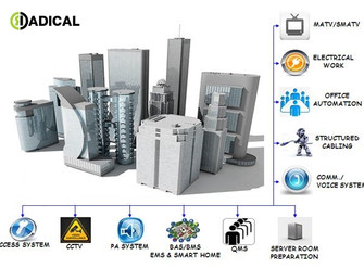 What is ELV? Why is ELV deployed in residential and commercial buildings?