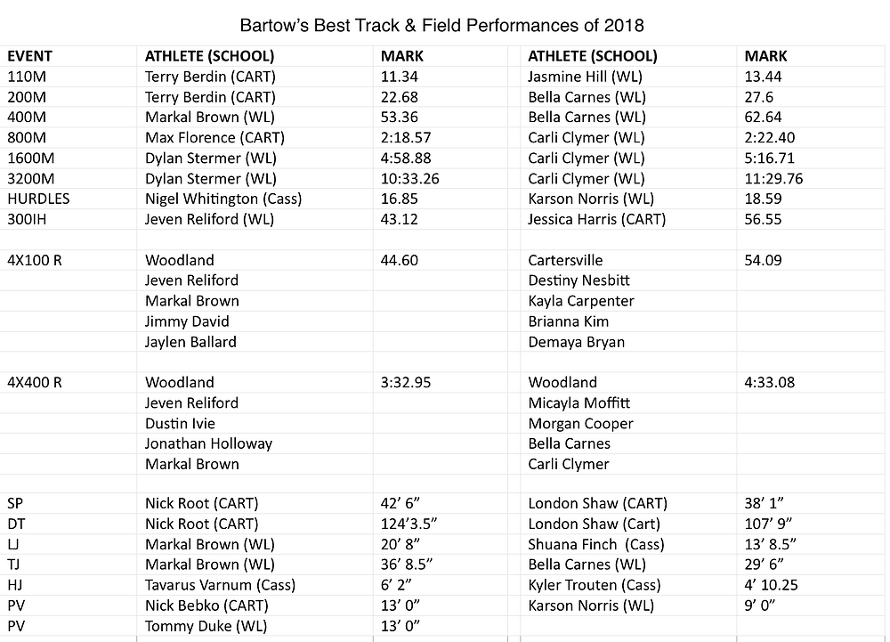 March 3 Bartow's Best T&F performances