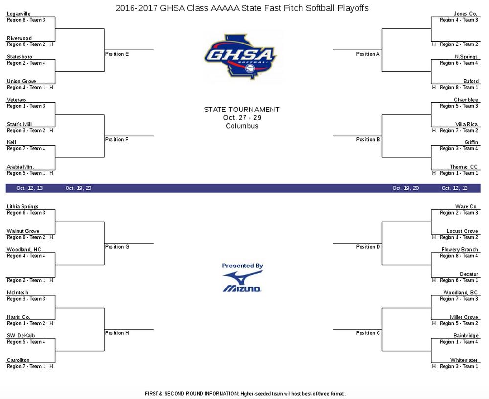 2016 Class AAAAA fast pitch softball state playoffs