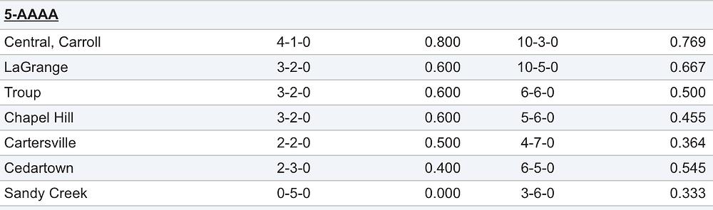 Region 5AAAA softball standings_090617