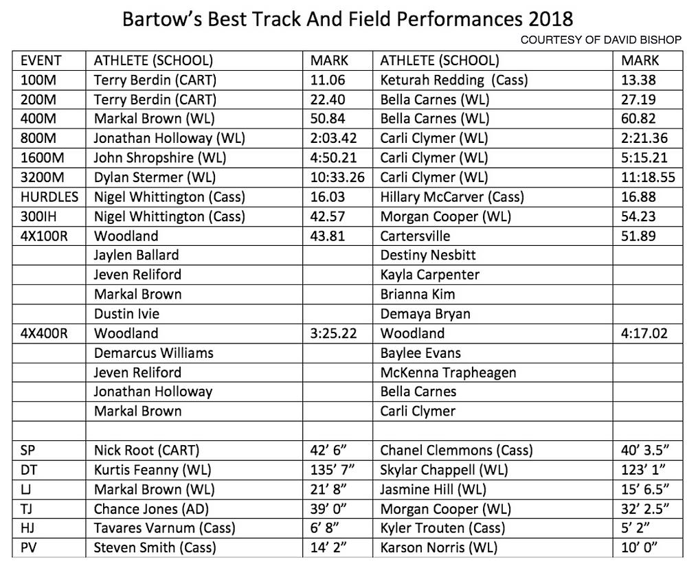 2018 final Bartow's Best T&F performances