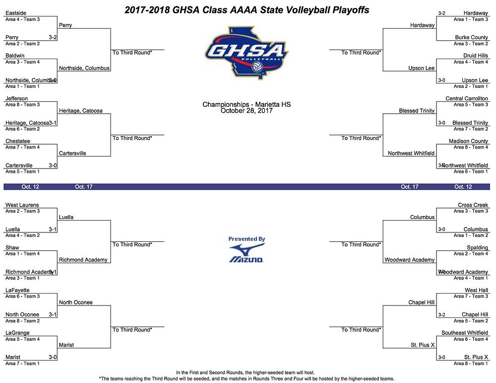 2017 Class AAAA volleyball playoff bracket