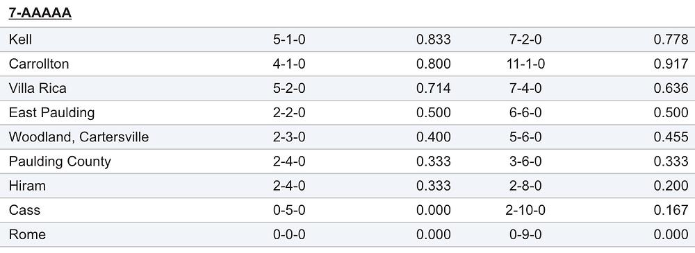 Region 7AAAAA softball standings_090617