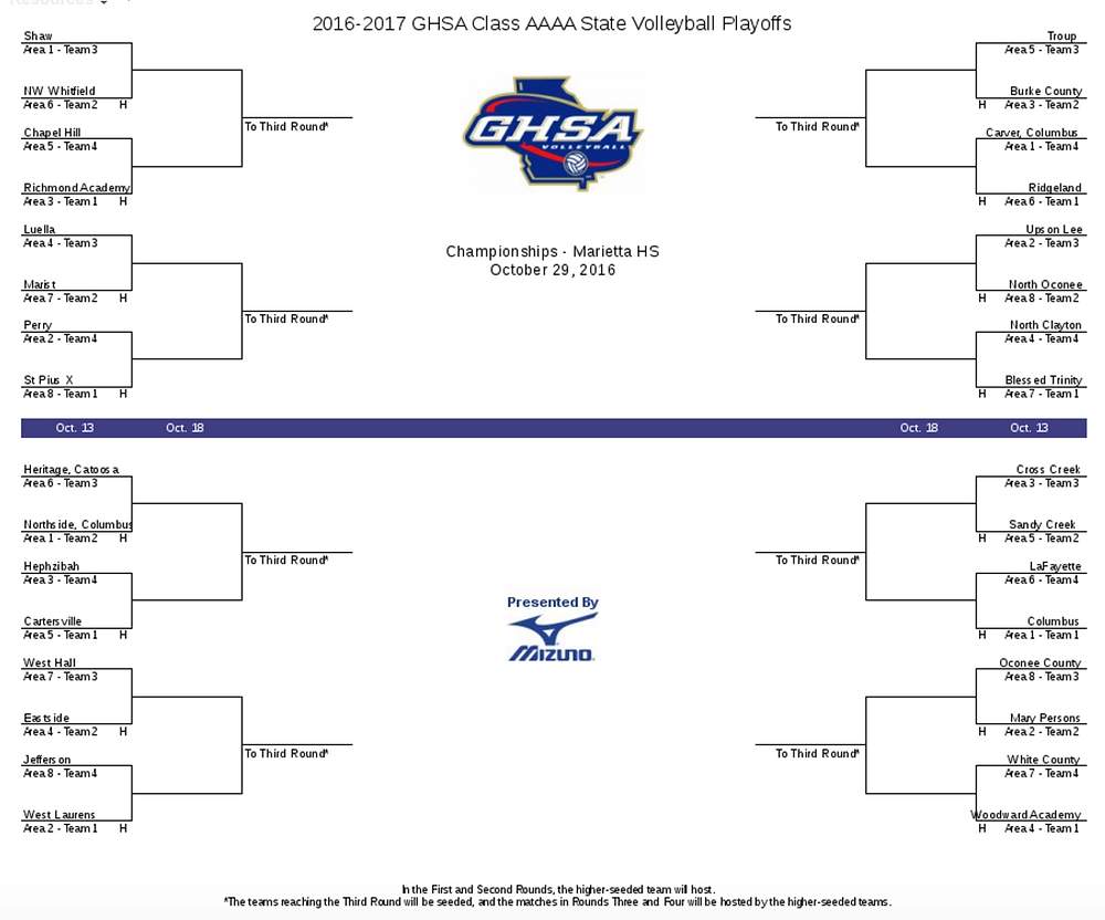 2016 Class AAAA state volleyball playoff bracket