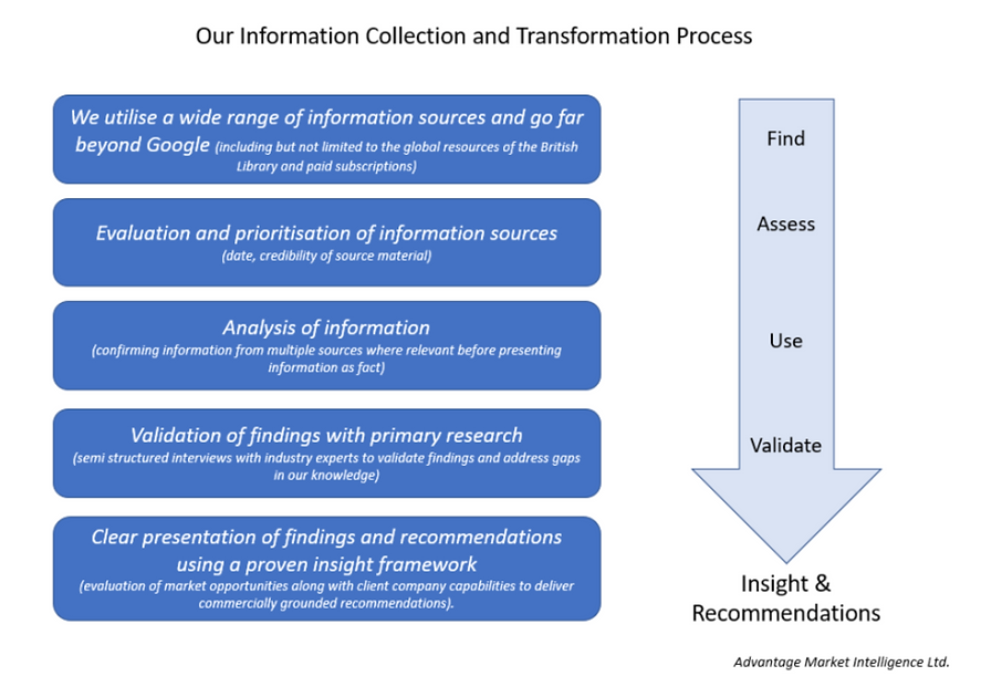 Desk research, process