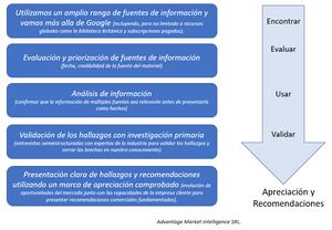 Cuatro pasos para el proceso de investigación de escritorio: recopilación, análisis y transformación de la información en apreciaciones valiosas.