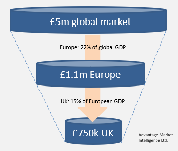 Top-down calculation of market size