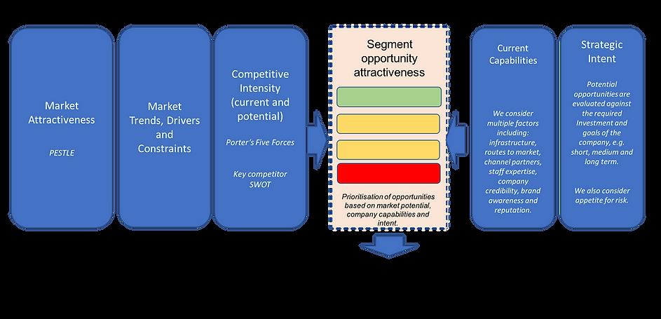 Market Attractiveness, model, market analysis
