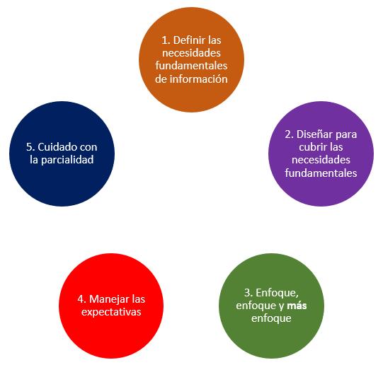 Cinco pasos para una investigación de mercado efectiva