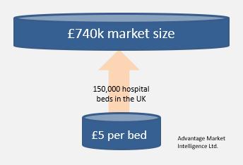 Bottom-up calculation of market size