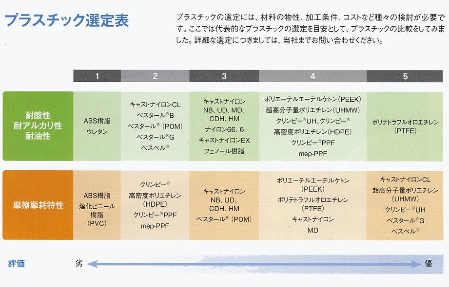 プラスチック選定表.JPG