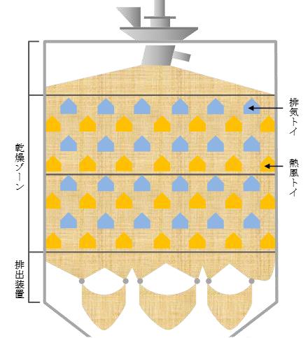 循環式乾燥機イメージ.PNG
