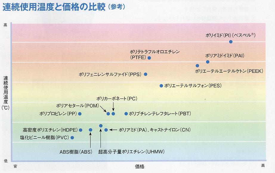 連続使用温度と価格の比較
